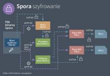 Spora - ransomware offline z wieloma metodami płatności