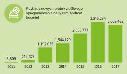 Rok 2017: 343 nowe próbki złośliwego oprogramowania na androida co godzinę