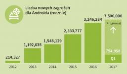 350 na godzinę – czyli zatrważająca liczba nowych złośliwych aplikacji na Android
